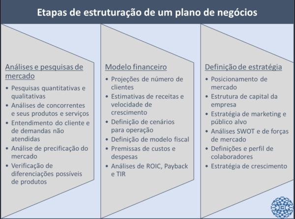 Modelo-de-plano-de-negócios-600x446.png